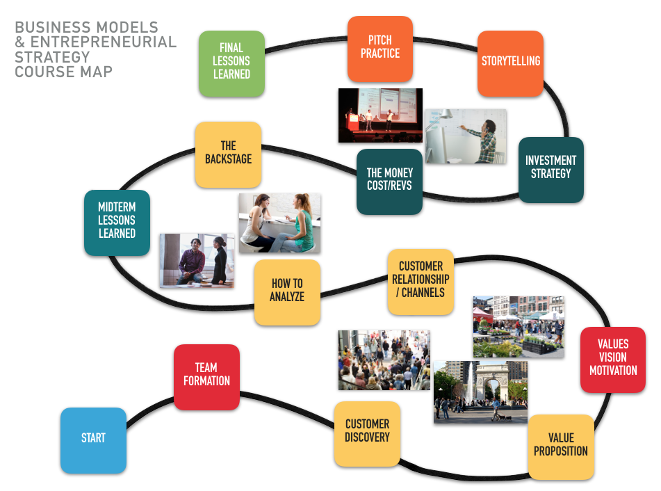 Business Models and Entrepreneurial Strategy